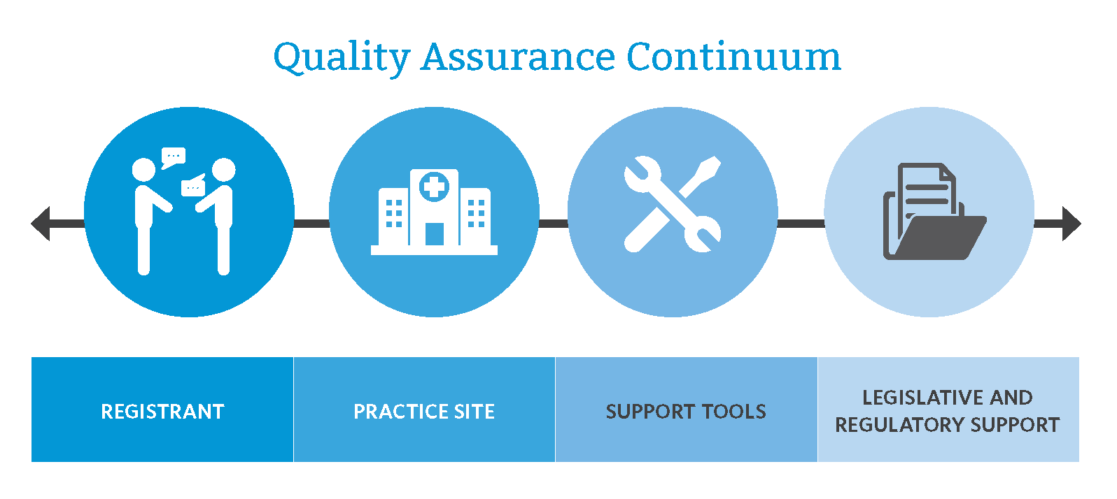 Quality Assurance Program Overview | The Newfoundland ...